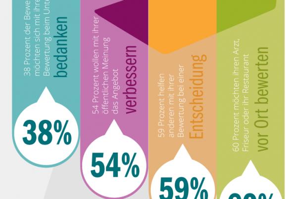 Bewertungen immer wichtiger Infografik Teaser
